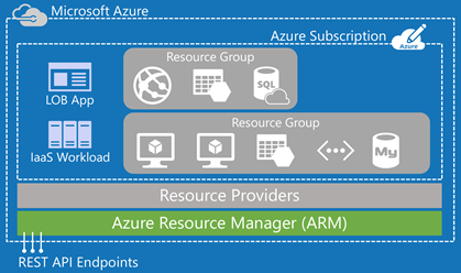 An Introduction to the Azure Resource Manager (ARM) | Rick
